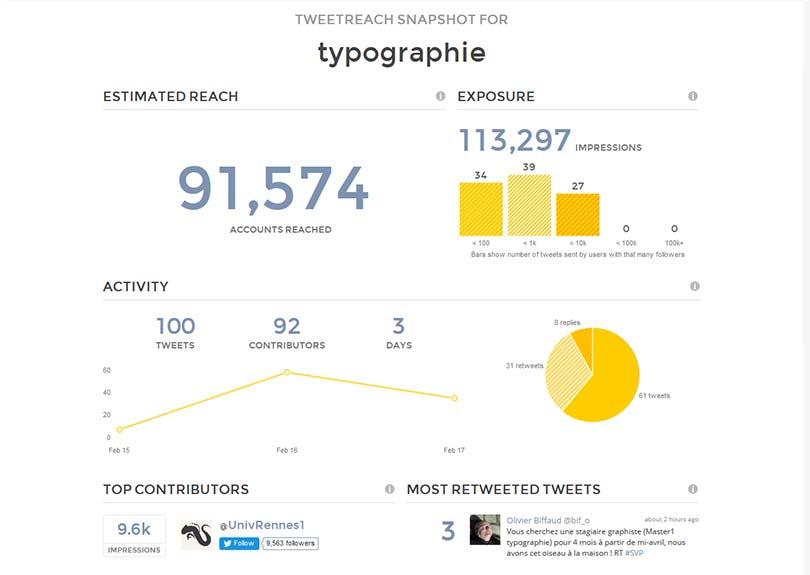 TweetReach est un outil pour suivre les tweets sur Twitter en temps réel.