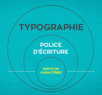 Typographie, police d'écriture et fonte de caractères - Guide pour bien comprendre la typographie web et print