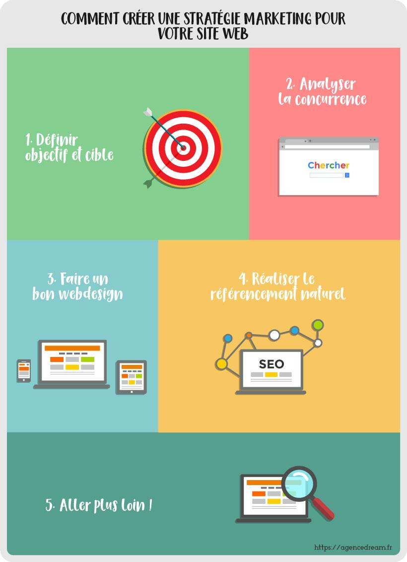 Comment créer une stratégie marketing pour votre site web