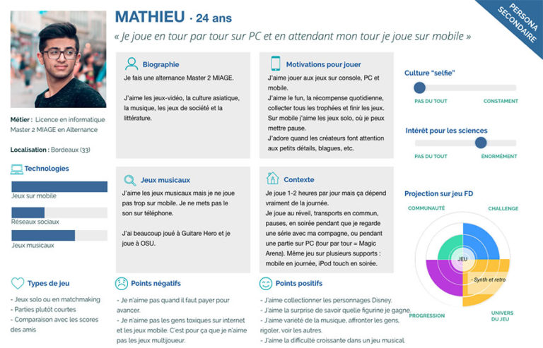 "Persona secondaire ""Mathieu, 24 ans"""